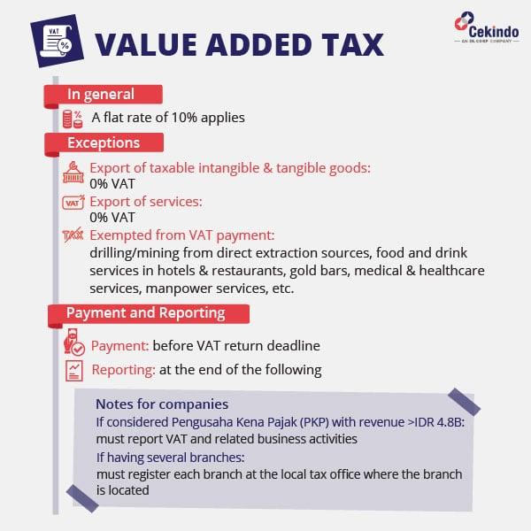 Indonesia VAT  / Value Added Tax in Indonesia [infographic]