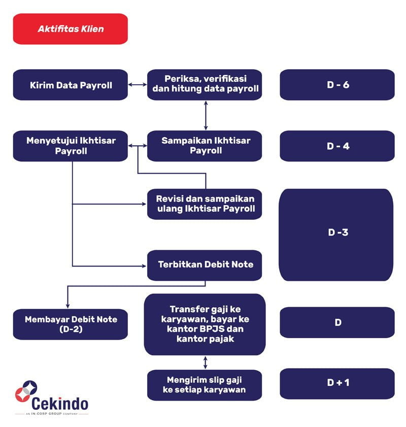Indonesian Payroll workflow (ID)