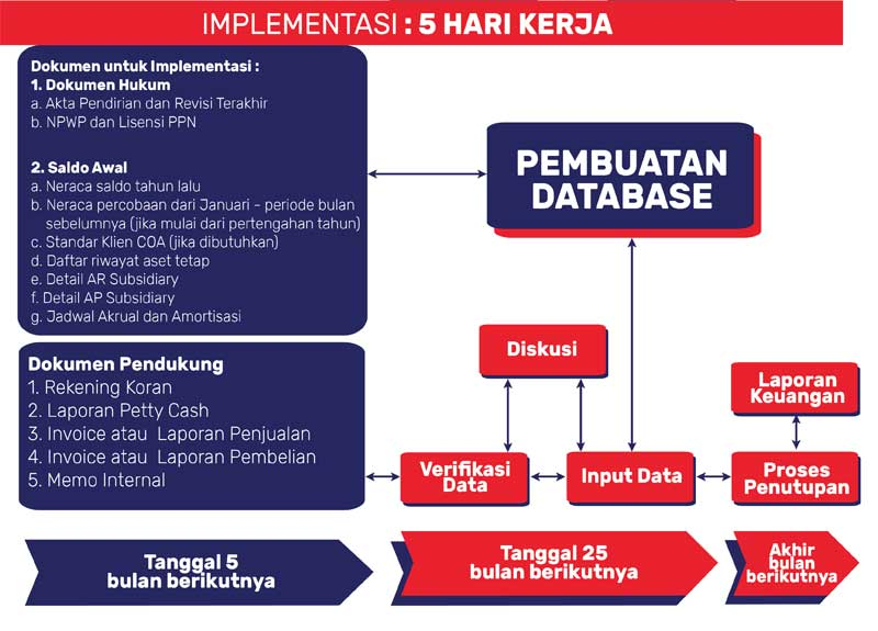 Indonesian Accounting workflow (ID)