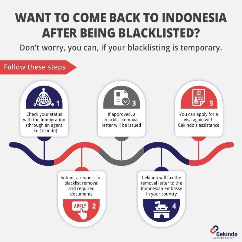 indonesia immigration blacklist solution