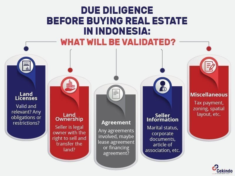 real estate due diligence in indonesia