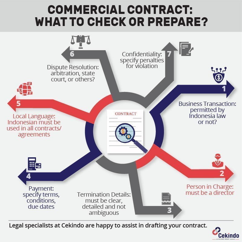 commercial contract indonesia