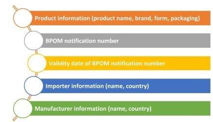 bpom indonesia qr code