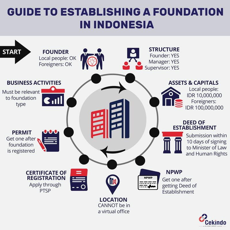 how to establish a foundation in indonesia