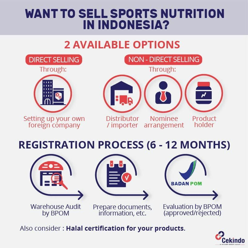 product registration in indonesia for sports nutrition