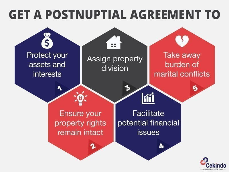 why get a postnuptial agreeement in indonesia