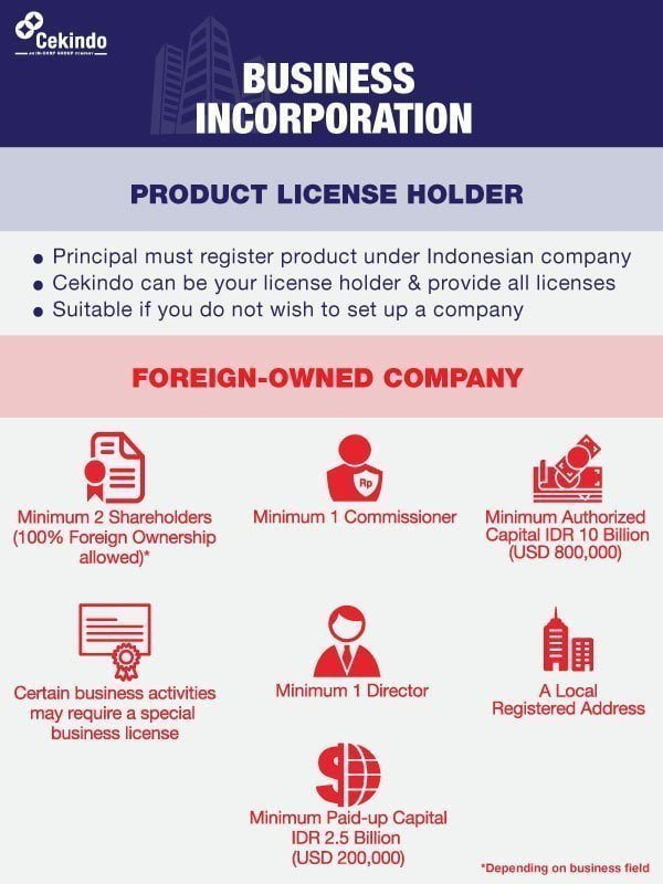 Infographic Business Incorporation - Food Supplement Registration in Indonesia