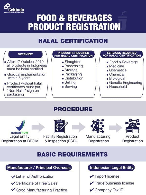Infographic Product Registration Food Beverages Indonesia