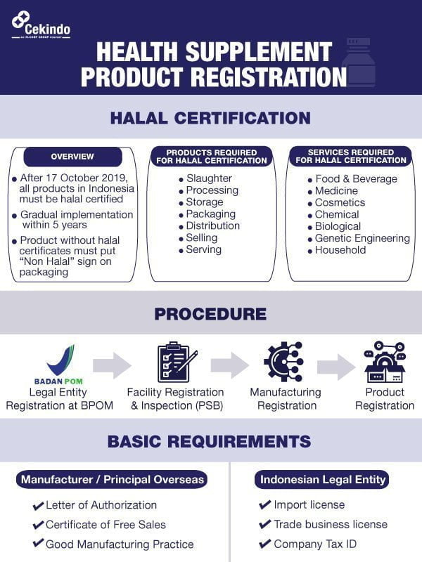 Infographic Product Registration Health Supplement Indonesia