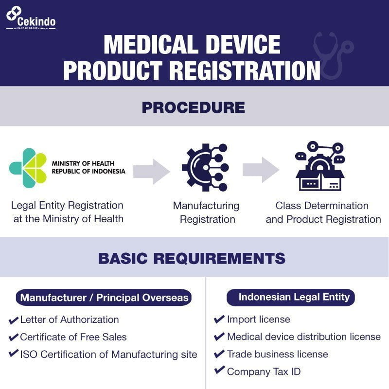 Infographic-Product-Registration Medical Devices Indonesia