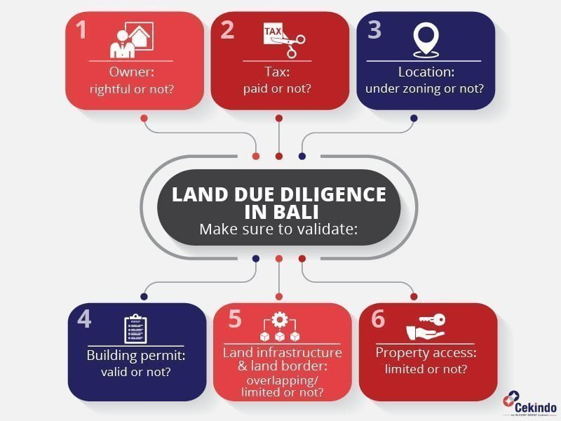 land due diligence bali indonesia