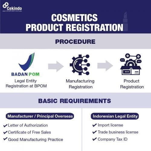 Infographic - Cosmetics Registration in Indonesia