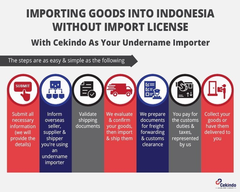 importing goods into indonesia