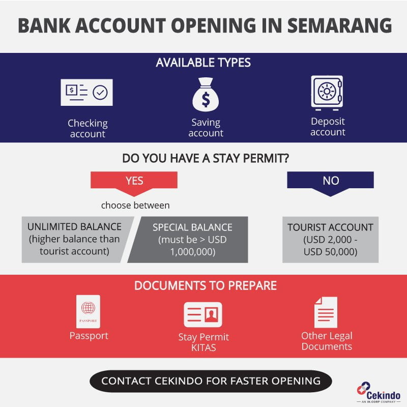 opening a bank account in semarang indonesia