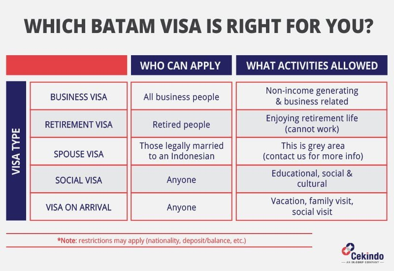 batam visa options
