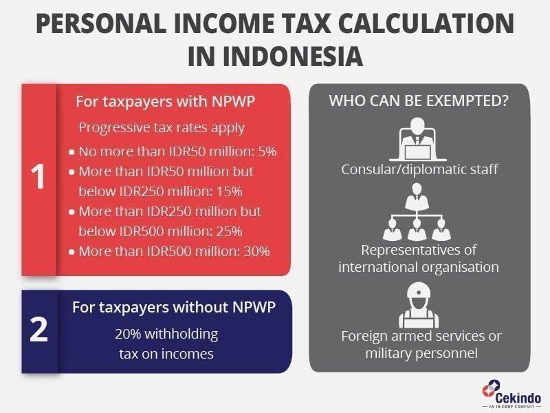 personal income tax guide indonesia