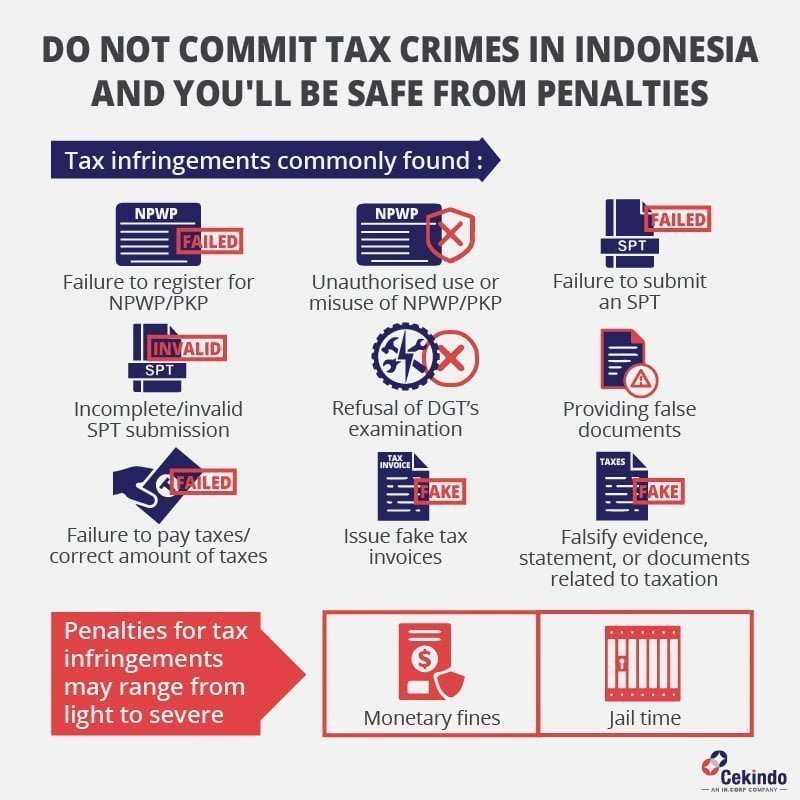 tax compliance in indonesia