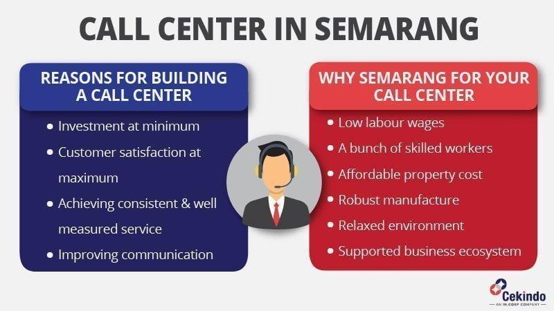 call center in semarang