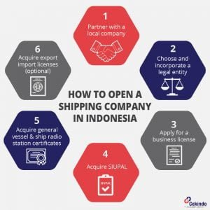 How to Start a Shipping Business in Indonesia