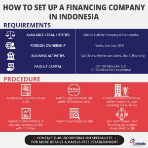start a financing company in indonesia