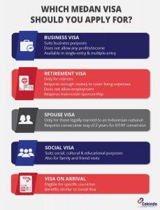 medan visa - infographic
