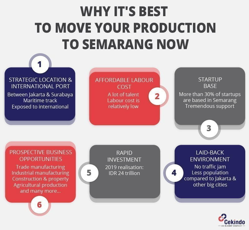 manufacturing indonesia : moving production to semarang