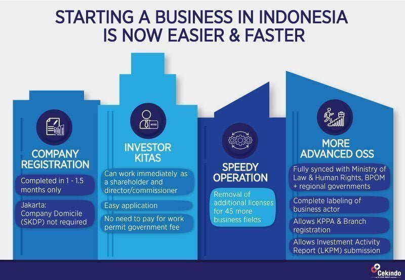 starting a business in indonesia 2021 guide
