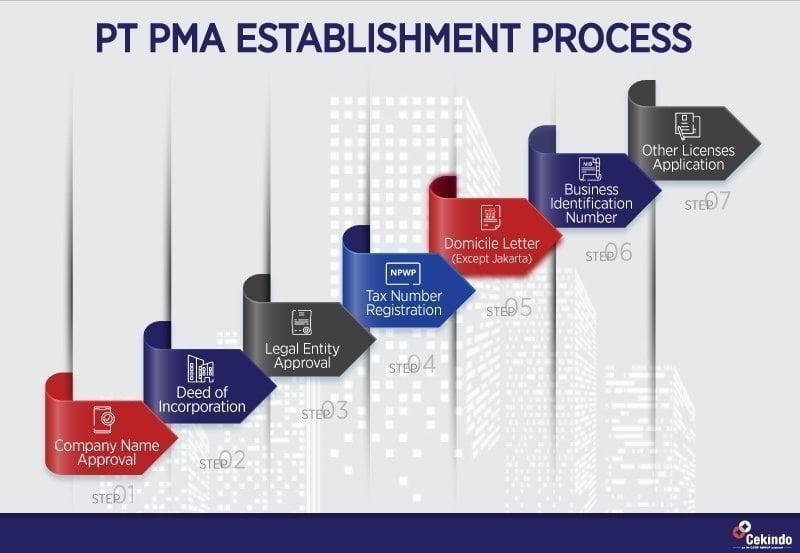 pt pma setup indonesia 2020
