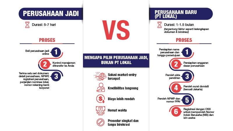 Shelf company di Indonesia - infografik