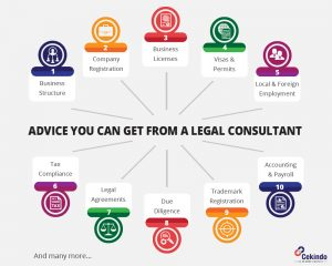 Why Every Business, Big or Small, in Indonesia Needs Legal Consultation