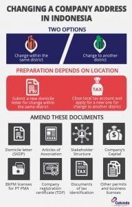 Infographic - How Can You Change Your Company Address in Indonesia?