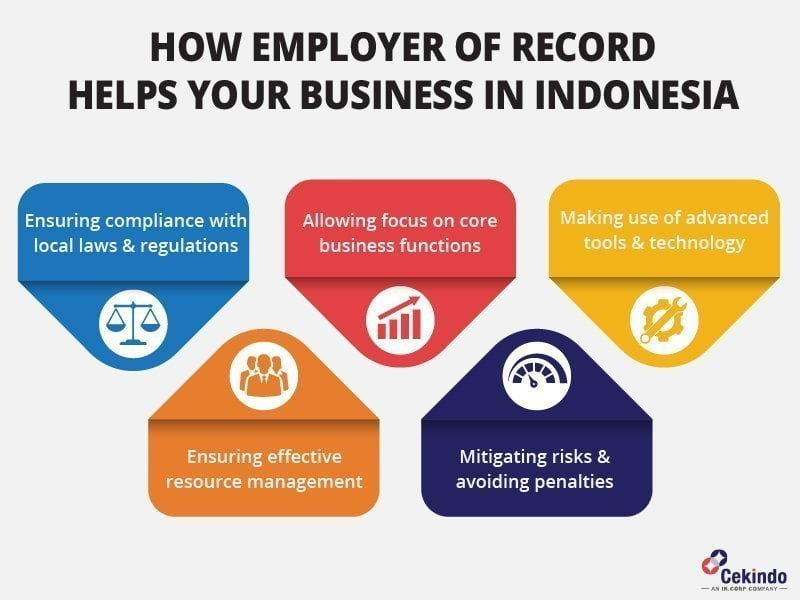infographic - employer of record in Indonesia