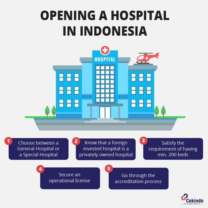 How to Open a Hospital in Indonesia