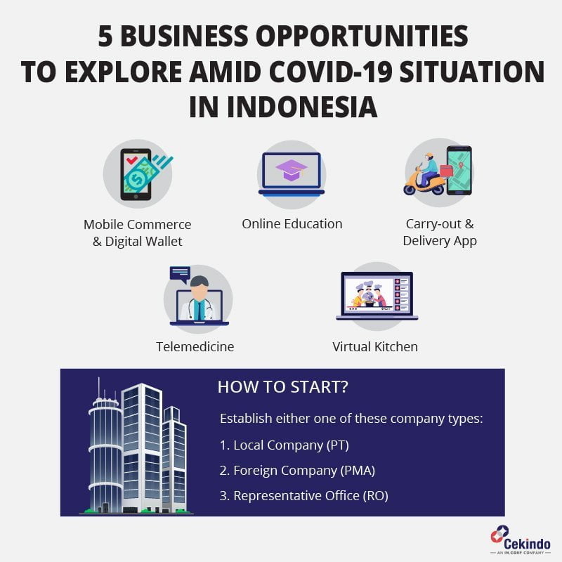 Emergence of 5 Popular Business Ideas Due to COVID-19 Crisis in Indonesia