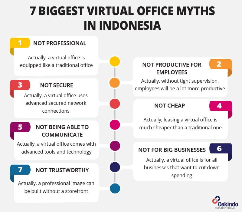 Infographic - Virtual office myths in Indonesia