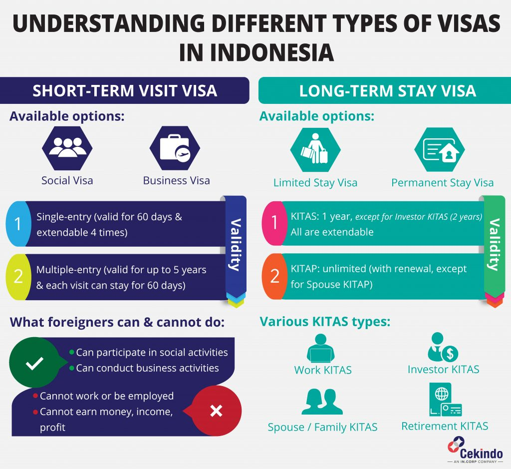 indonesia visa application types