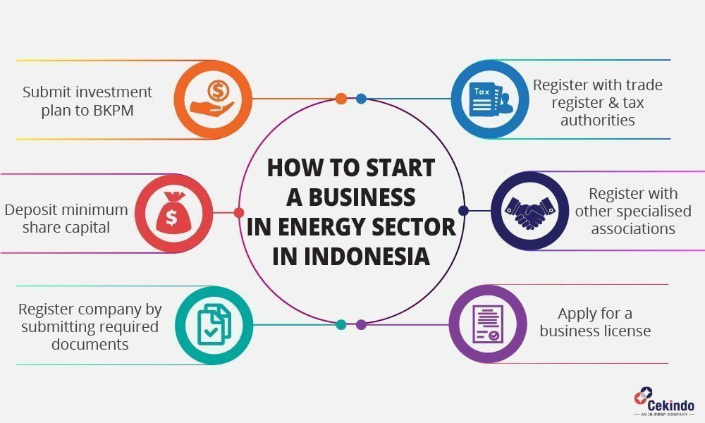 infographic - energy business indonesia
