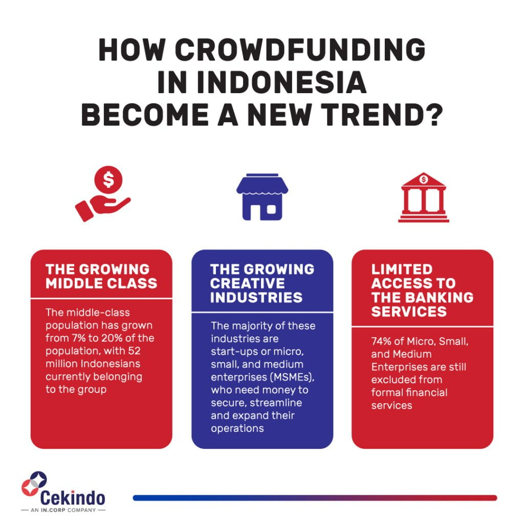 crowdfunding in indonesia