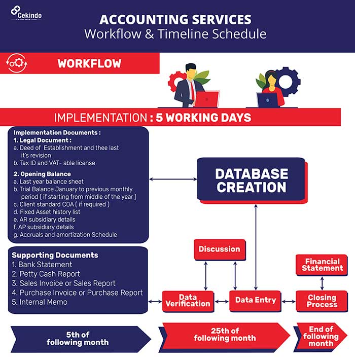 Infographic - Accounting Workflow