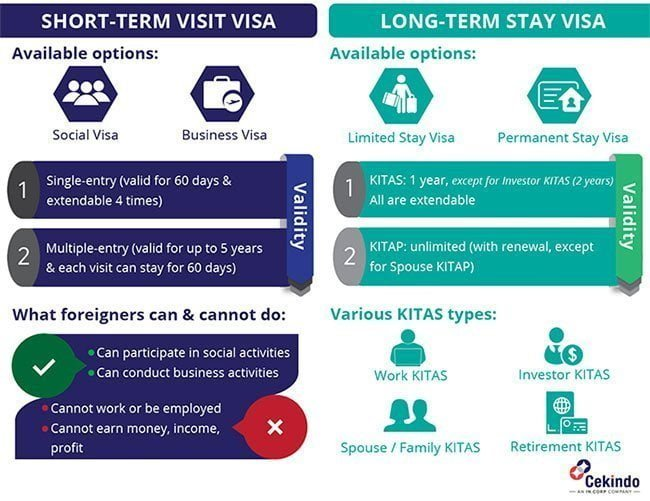 [Infographic] Types of visa in Indonesia - Cekindo