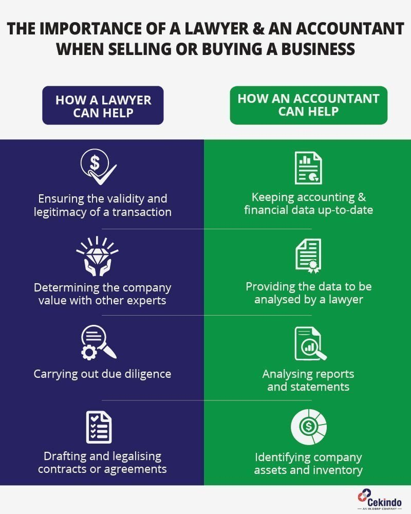 Why Both an Accountant and a Lawyer are Needed when Buying or Selling a Business in Bali