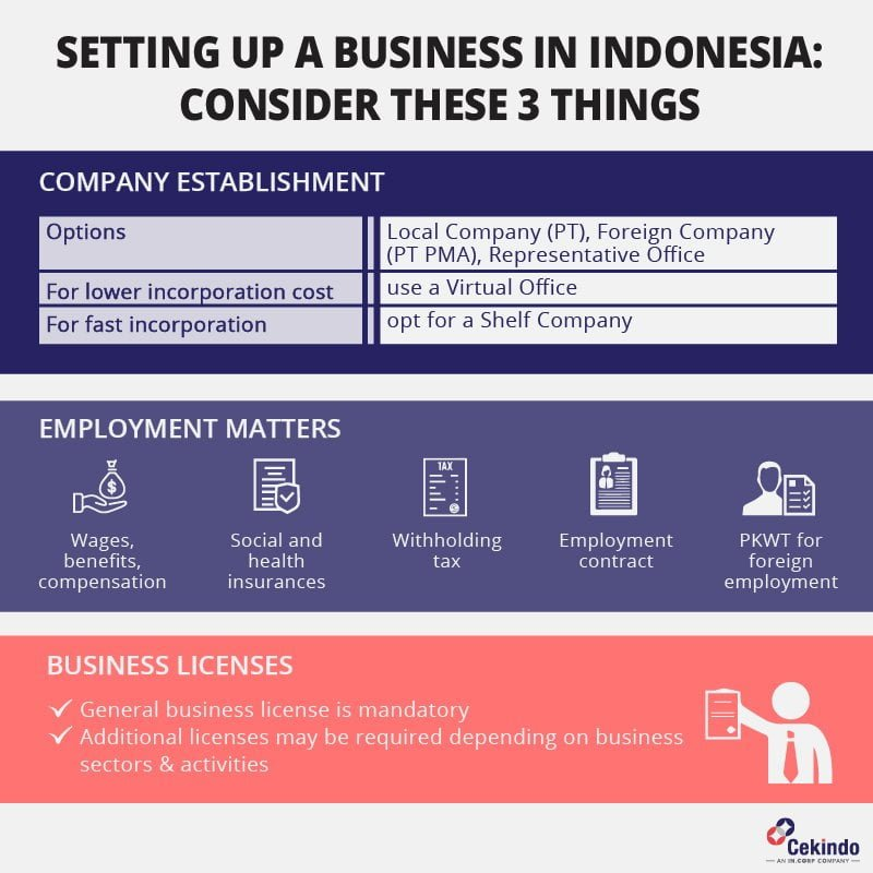 Business Setup in Indonesia: 3 Key Considerations