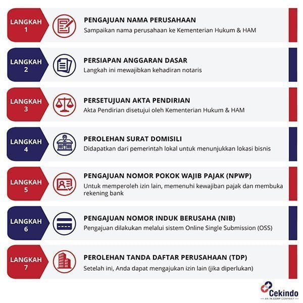 Proses Registrasi Perusahaan PT di Indonesia - Infografik