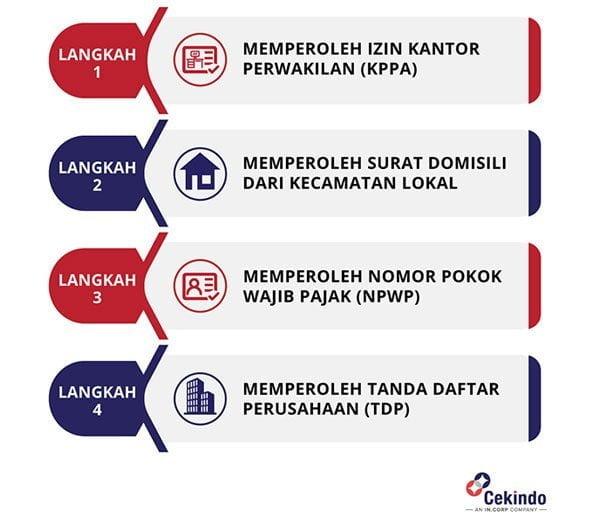 Proses Registrasi Kantor Perwakilan di Indonesia - Infografik