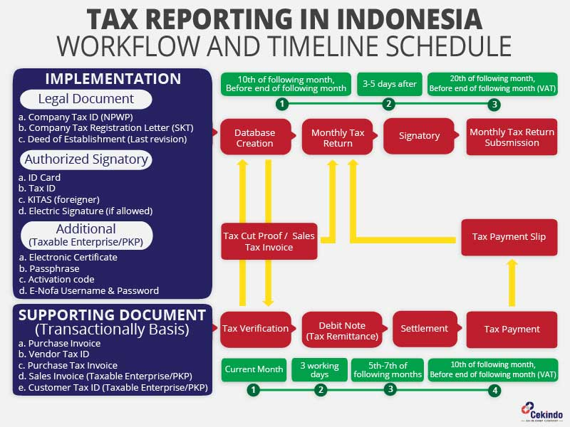 Tax Reporting Flow - Infographic