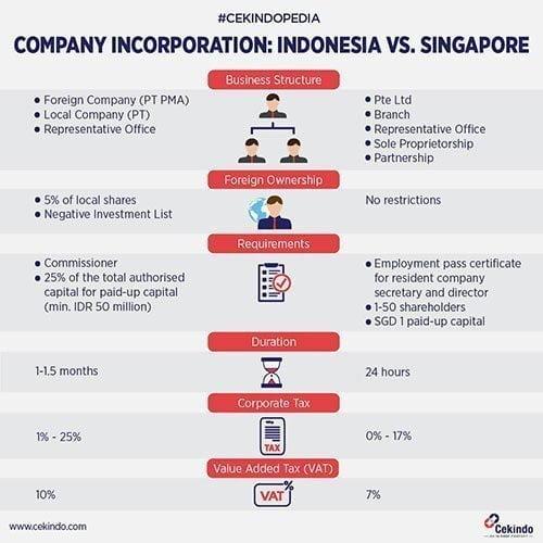 Infographic - Company Incorporation in Indonesia vs Singapore