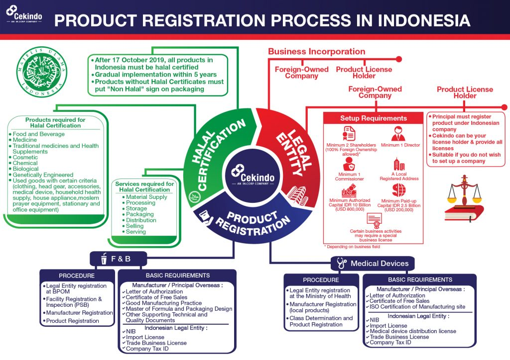 Import into Indonesia for F&B and Medical Devices: A 2020 Guide