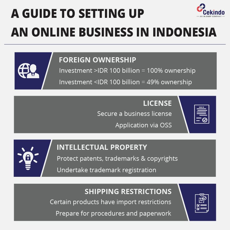 Starting an Online Business in Indonesia