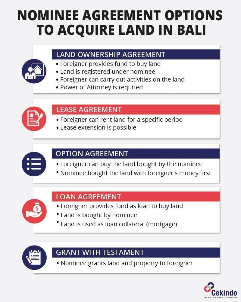 bali land ownership guide