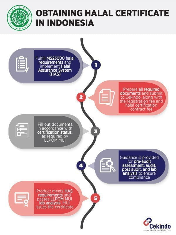 Halal Certification Indonesia: the Process